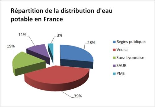 Source : Fédération professionnelle des entreprises de l'eau